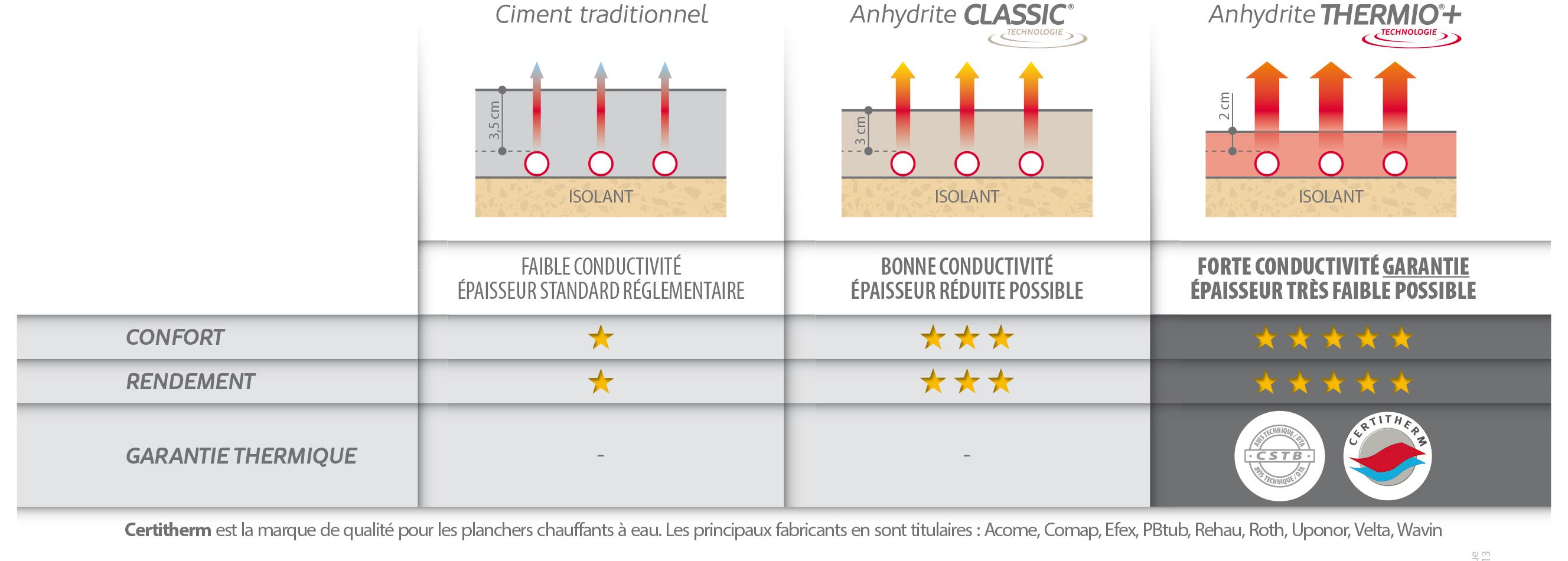 thermio la chape liquide le sp cialiste des chapes fluides base d 39 anhydrite. Black Bedroom Furniture Sets. Home Design Ideas