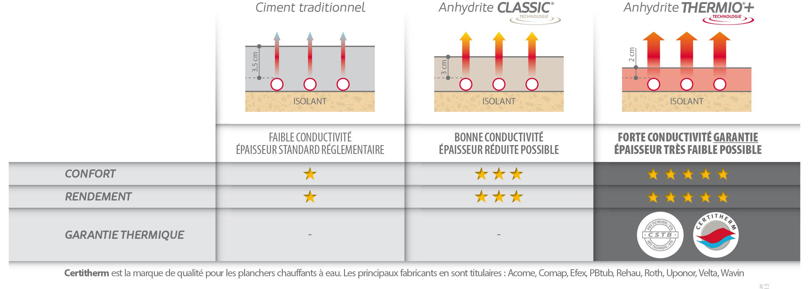THERMIOu00ae+ : La Chape Liquide : Le spu00e9cialiste des chapes fluides u00e0 ...